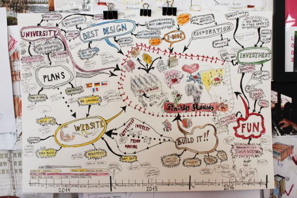 pin-up-houses-mind-map