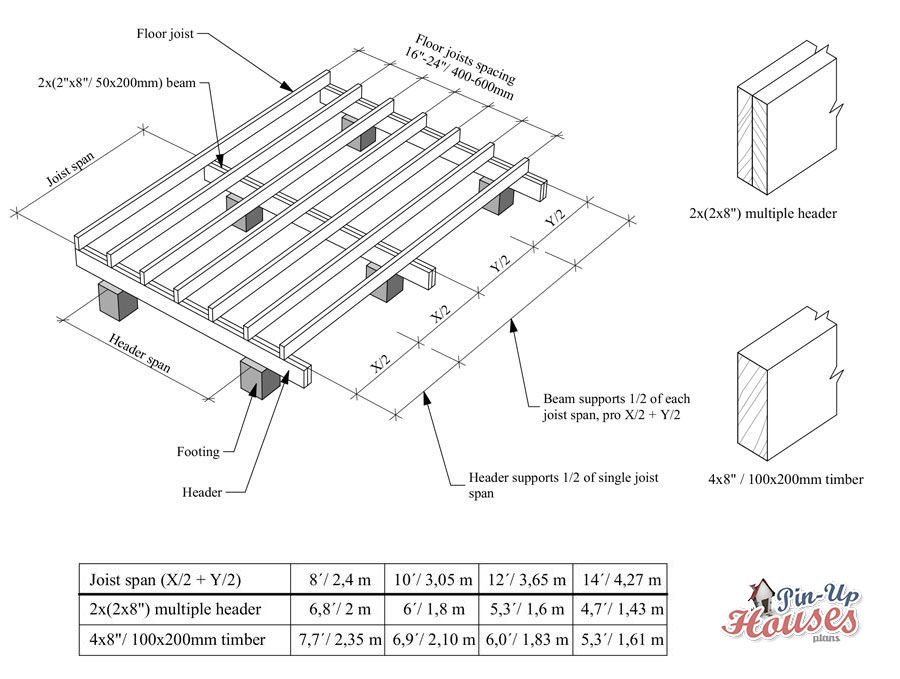 Small House Floor Joist Spacing | Floor