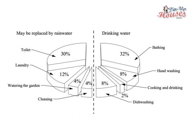 energy efficient usage of water, diagram for eco friendly tiny house