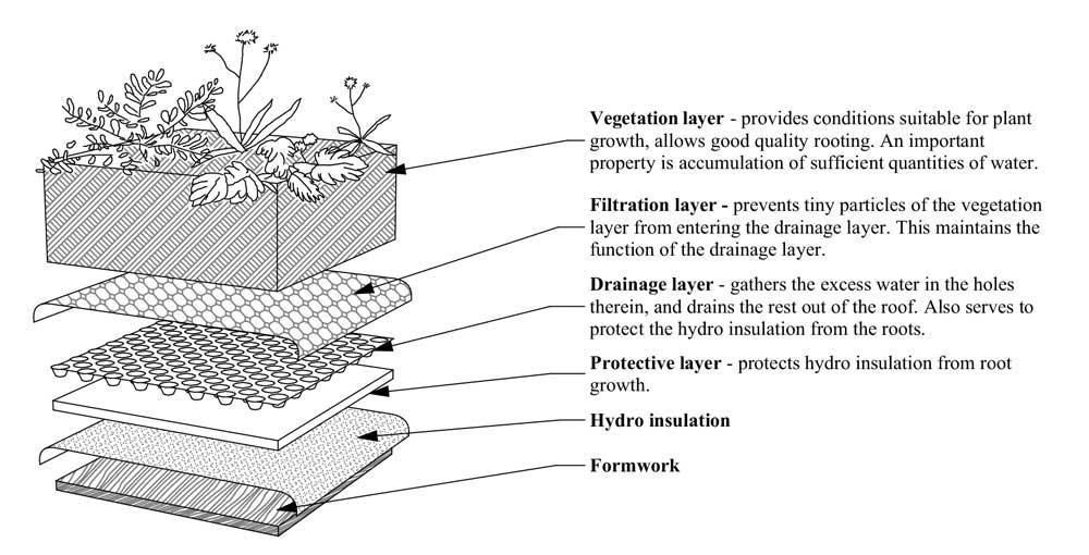 Model of installation