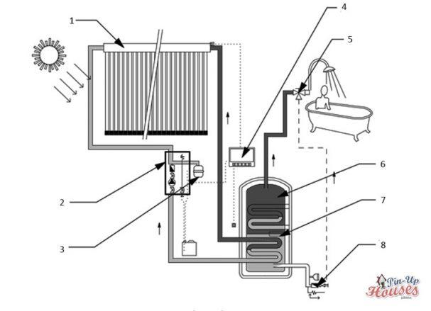 tiny house water heating solar panel